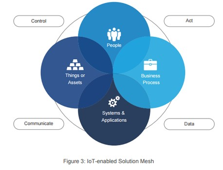 IoT enabled solutions